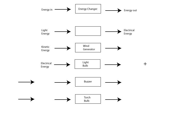 science homework ideas